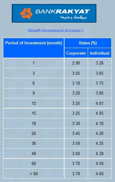 bank rakyat qiradh general investment account incentives