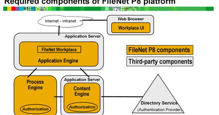 IBM FileNet: Architecture of IBM FileNet 451