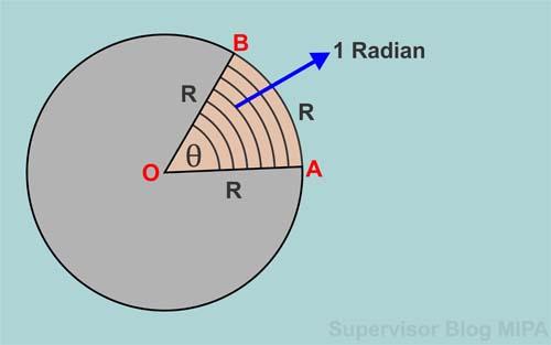 pengertian radian : pengertian Definisi dan Rumus Posisi Sudut Gerak Melingkar Beserta Contoh Soal dan Pembahasannya