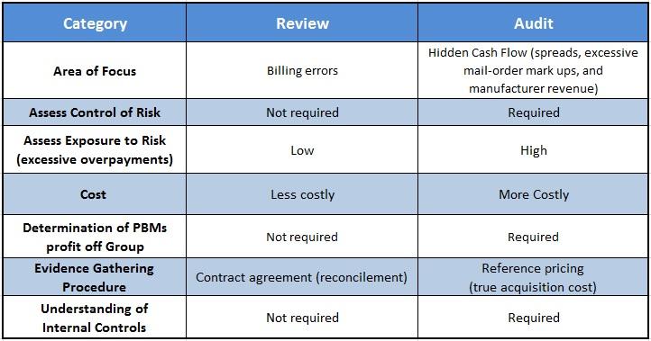 review  audit  comparison  services performed  pharmacy benefit management consultants