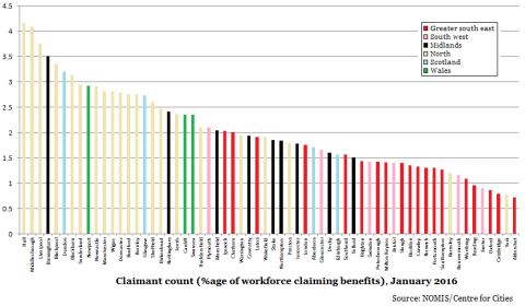 Claimant count