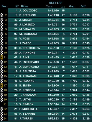 Hasil FP1 MotoGP Aragon 2018