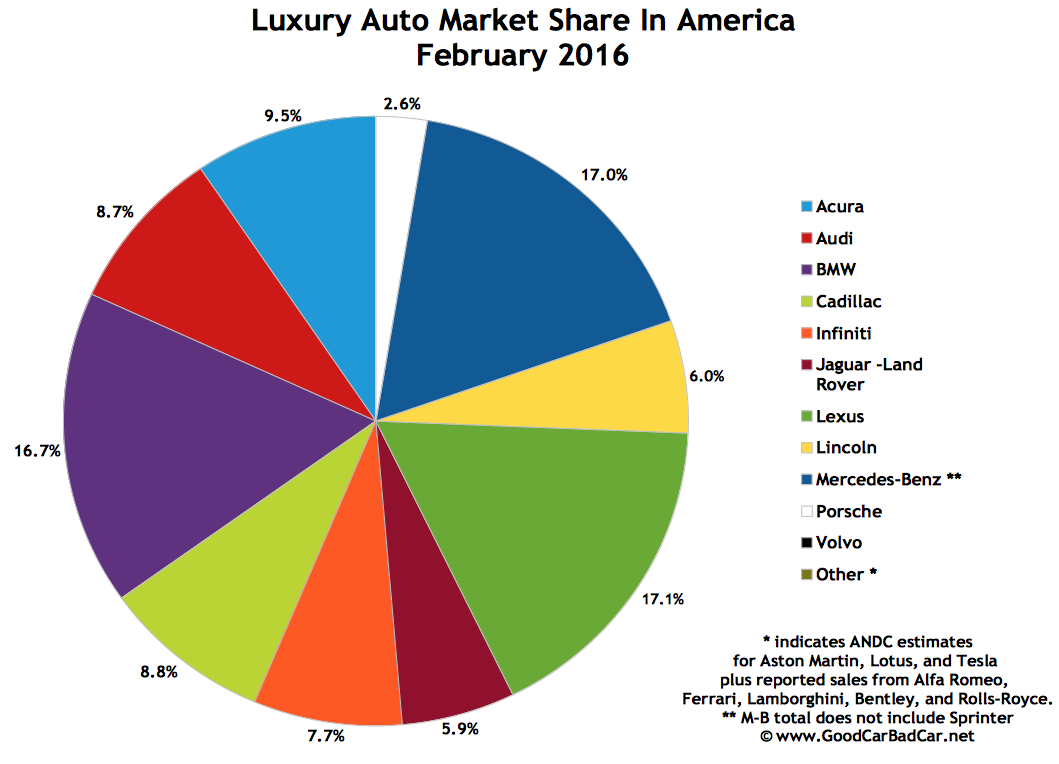 Top 15 Best-Selling Luxury Vehicles In America