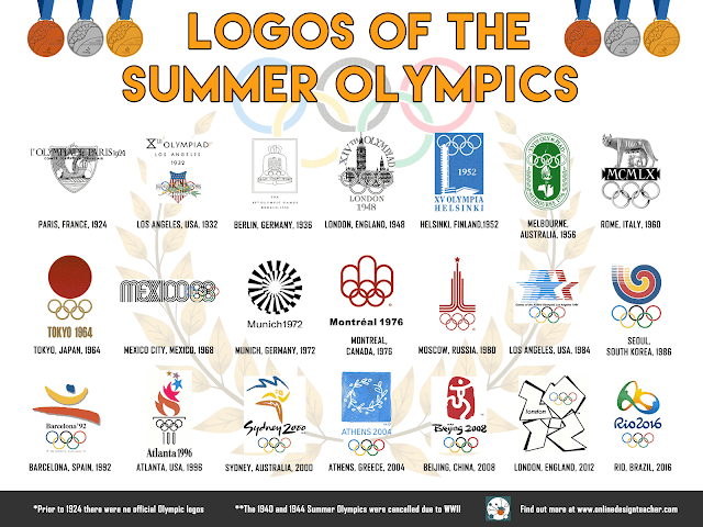 Logos of the Summer Olympics