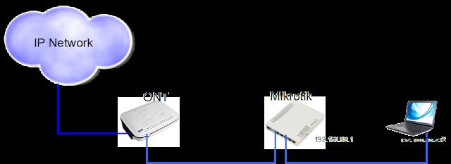 Topologi INDIHOME PPPoE dari Mikrotik