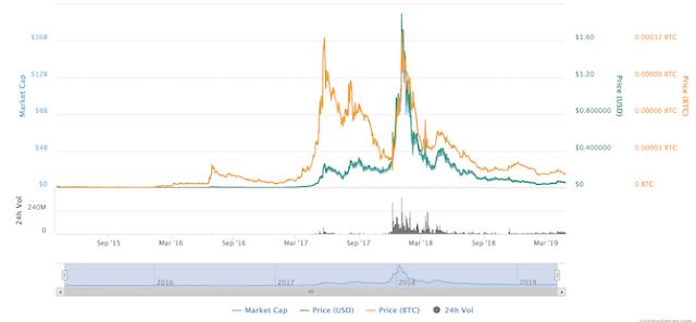 Gráfico de precios histórico de NEM