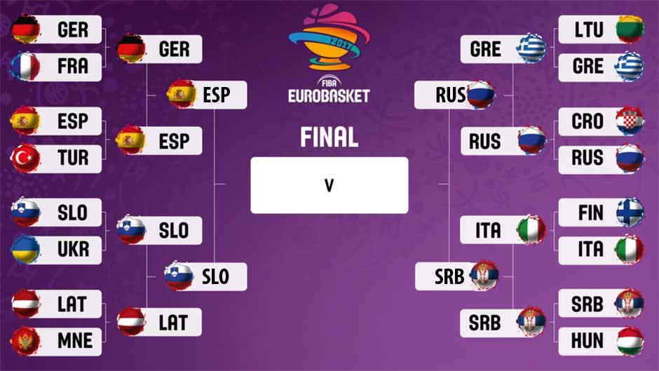 Evropsko Prvenstvo Srbija Rusija Uživo Prenos Online