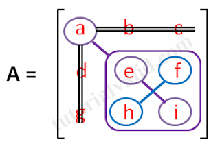 Elemen a matriks 3x3