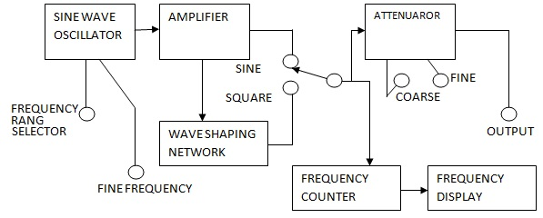 Mutant Complex Waveform Generator Block Diagram