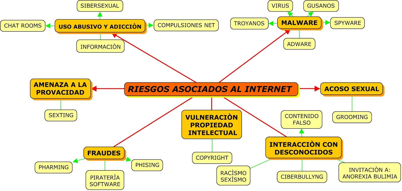 Riesgos Y Estrategias De Mitigaciòn Sobre El Uso Del Internet