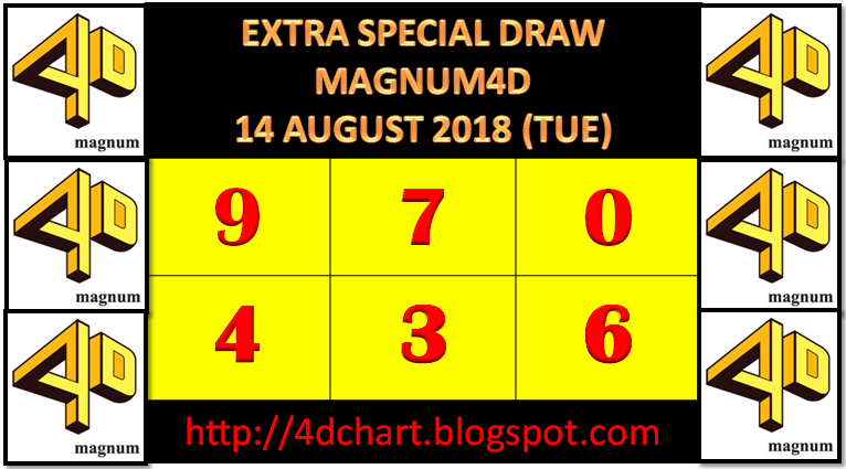 PREDICTION 4D FOR EXTRA SPECIAL DRAW MAGNUM (TUESDAY