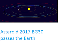 http://sciencythoughts.blogspot.co.uk/2017/02/asteroid-2017-bg30-passes-earth.html