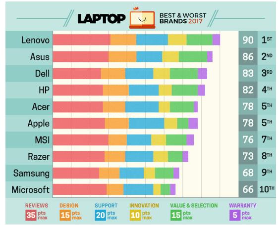 statistik laptop terbaik dan terburuk tahun 2017