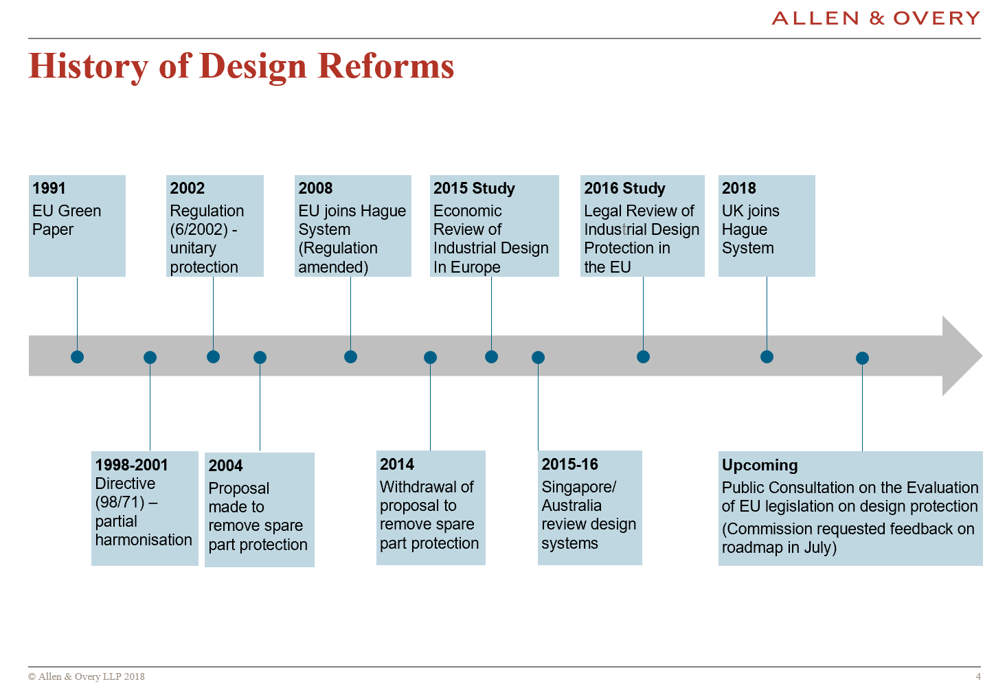low priced 8f8cf 4a9e4 For readers wondering what led to the design reforms and what happened  next, David's handy summary of the history of the EU designs reforms is  below.