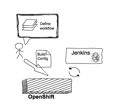 Red Hat JBoss Fuse - Automate integration CI/CD processes