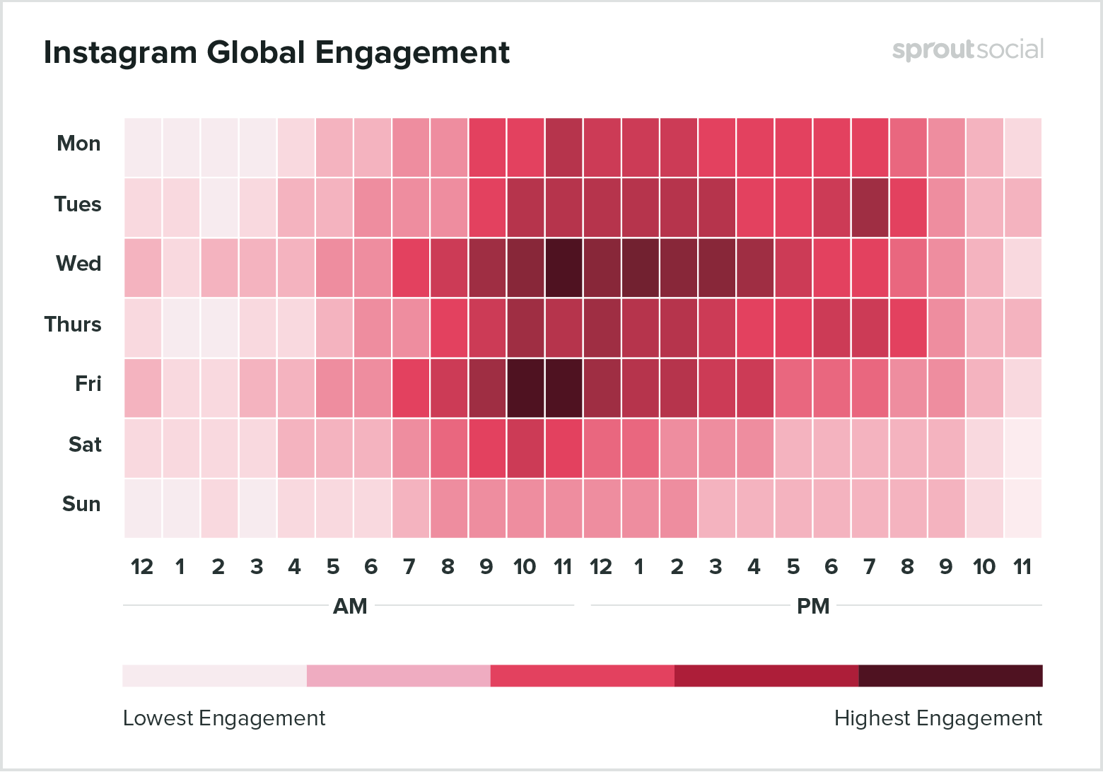 What Are the Best Times to Post Content on Instagram for Optimal Engagement?