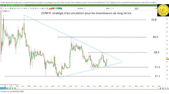 Analyse technique Genfit [13/03/18] $genfit