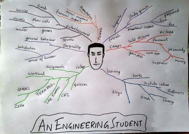 student at engineer