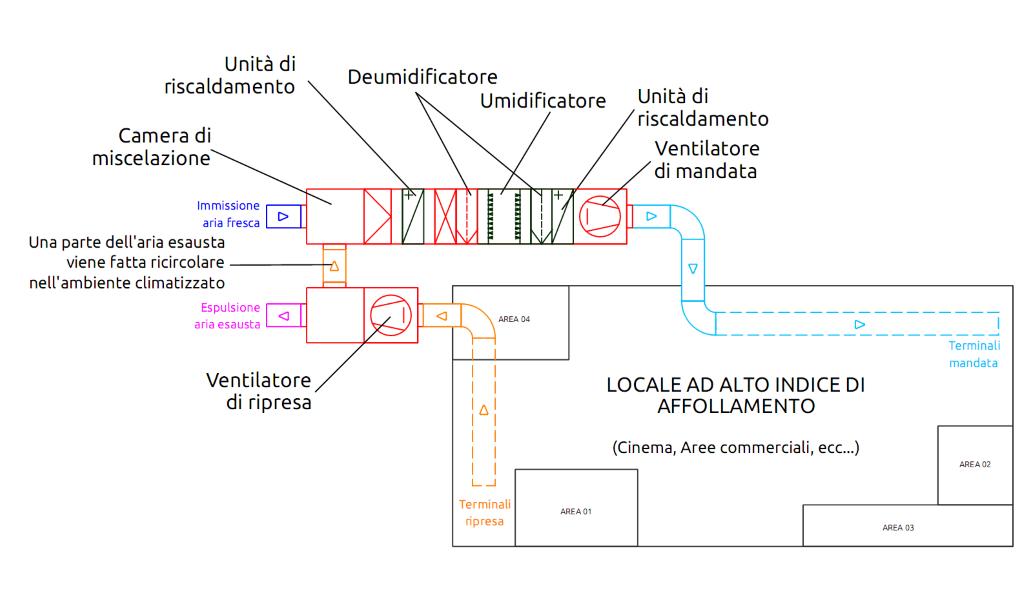 Andrea rattacaso come scegliere l 39 impianto di trattamento for Impianto climatizzazione