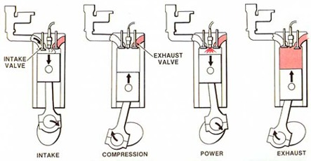 Engine Classification ~ Automobile Engineering.