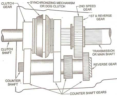 The layout of a 3-speed transmission.