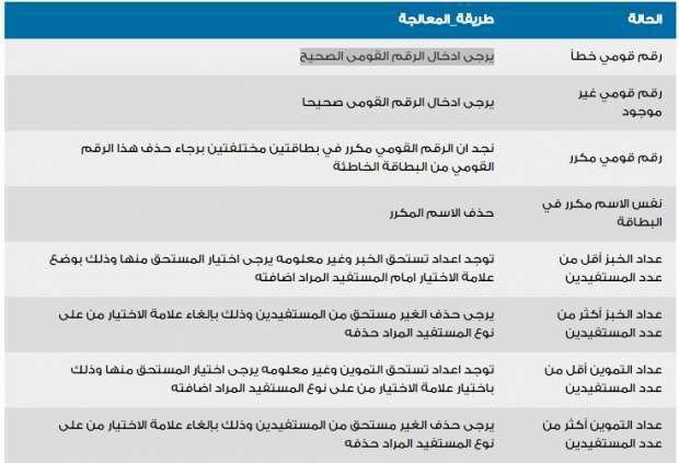 دعم مصر بطاقات التموين