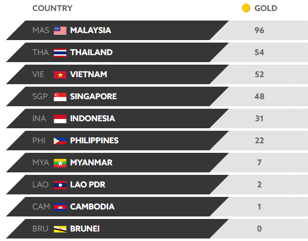 List Top 10 Countries Ranked by GOLD won in 2017 SEA Games as of August 28
