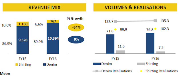 Equity Research Report Analysis of Nandan Denim Limited, one of Indian and world's leading manufacturers of denim cloth, Chiripal Group, Ved Prakash Brij Mohan Deepak Chiripal
