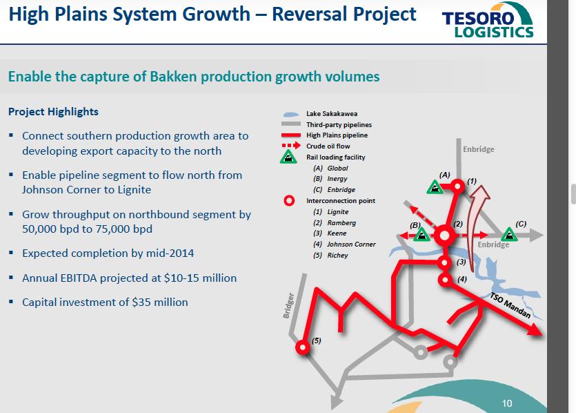 The Million Dollar Way (The Bakken Oil Blog): Another Bakken