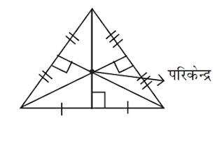 त्रिभुज का  परिकेन्द्र