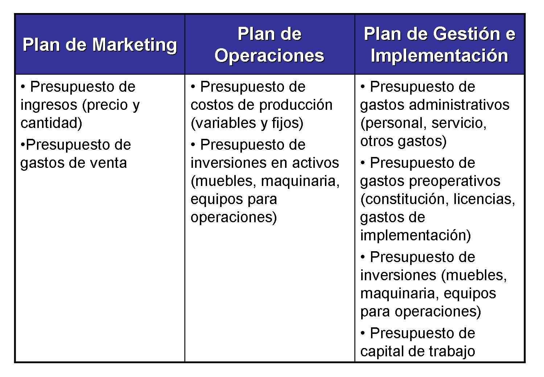evaluación económico financiera de un plan de negocios gestionando