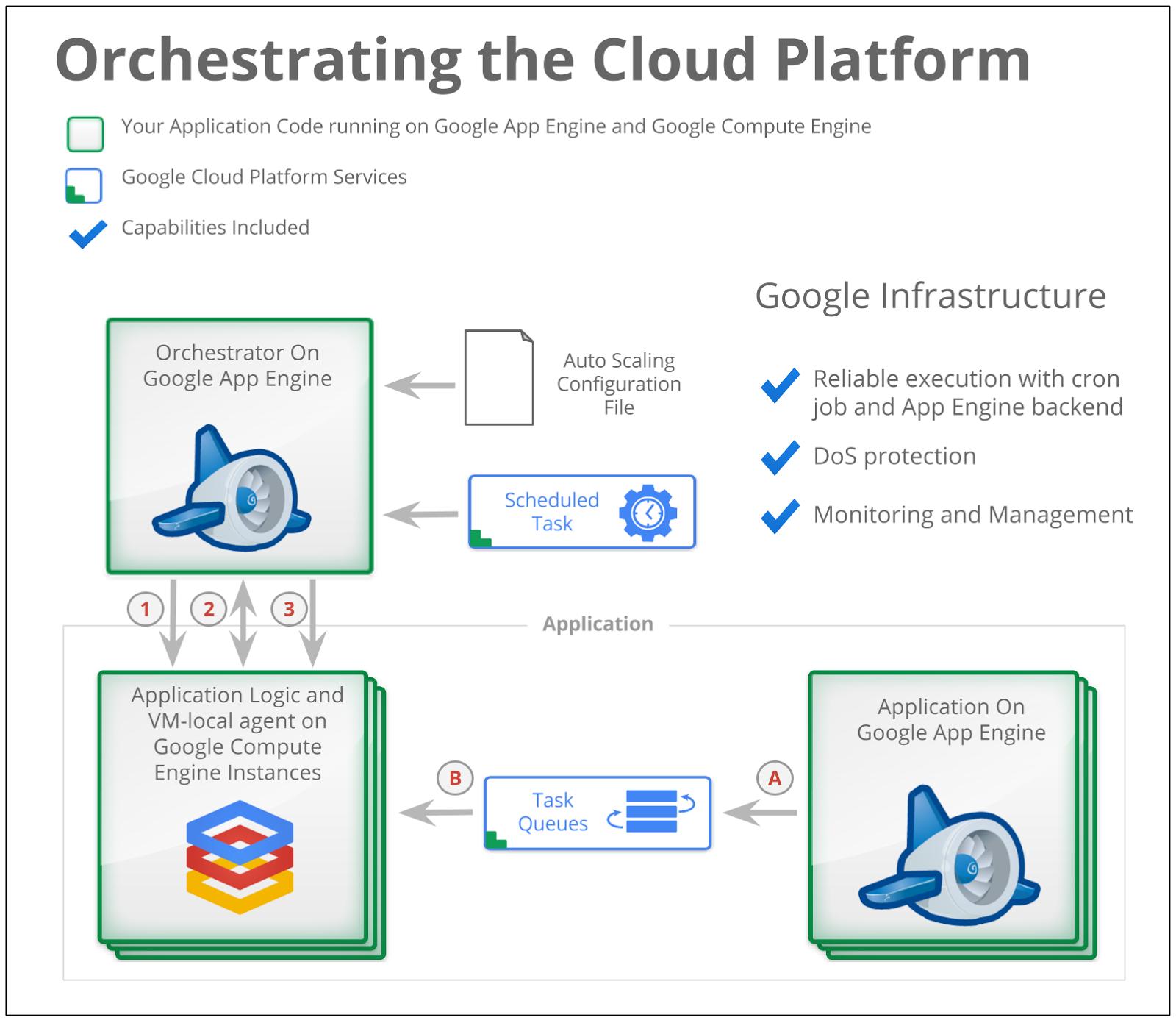 Google Cloud Platform Blog: How to get auto scaling of Google Compute Engine