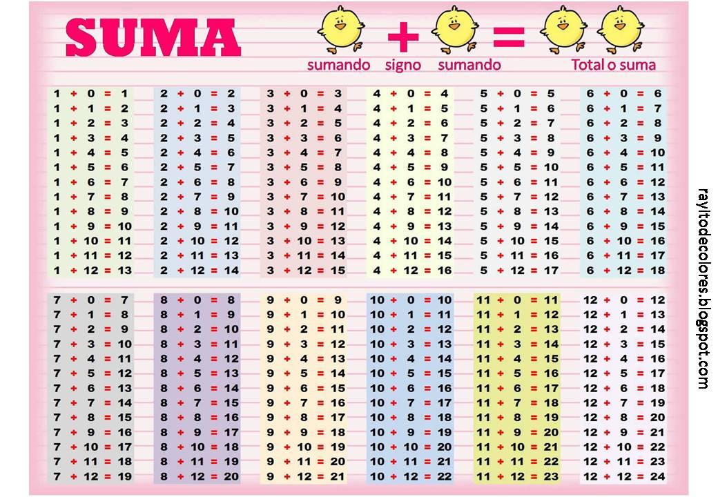 tabla de la suma