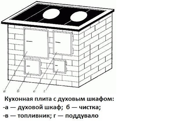 кухонная плита с духовым шкафом, плита, печка, духовой шкаф