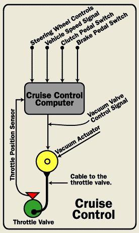 Blog  diagram cruise control
