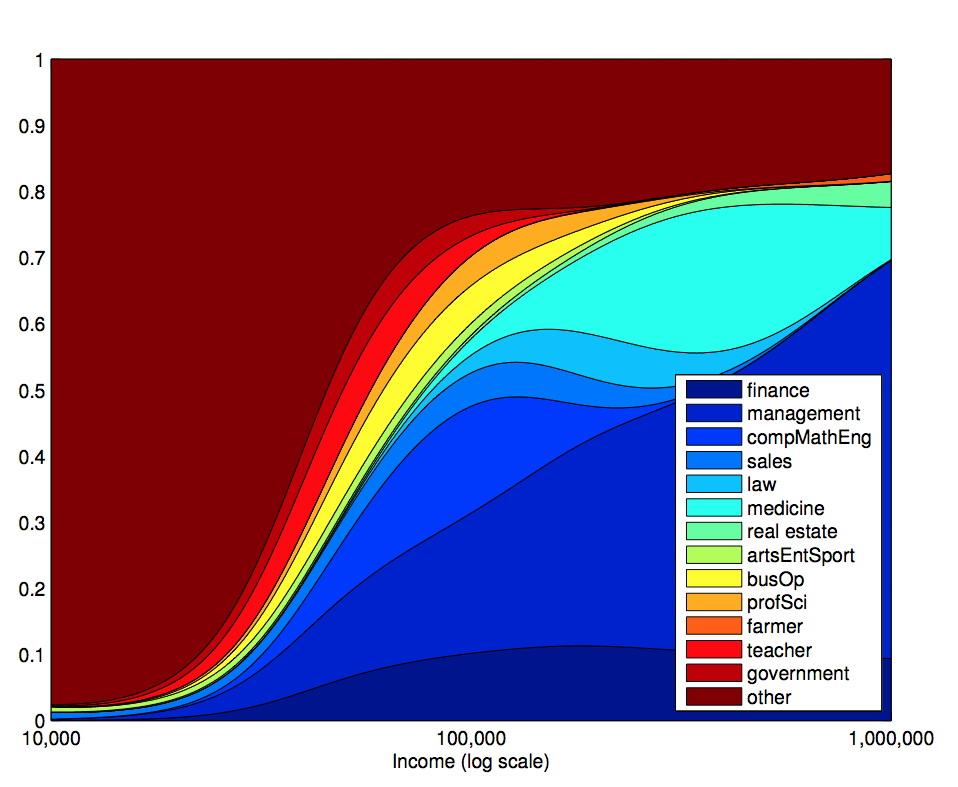 Distribution of income by profession among Harvard graduates