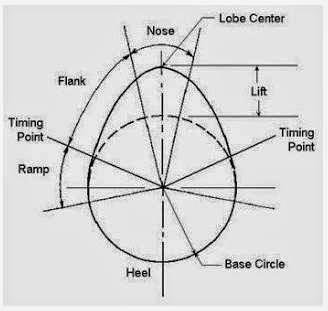 Cara Desain Lift dan Durasi Camshaft / Noken As