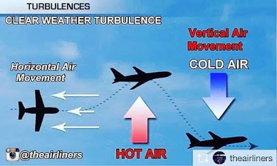 Cuaca dan penerbangan - Clear Air Turbulence