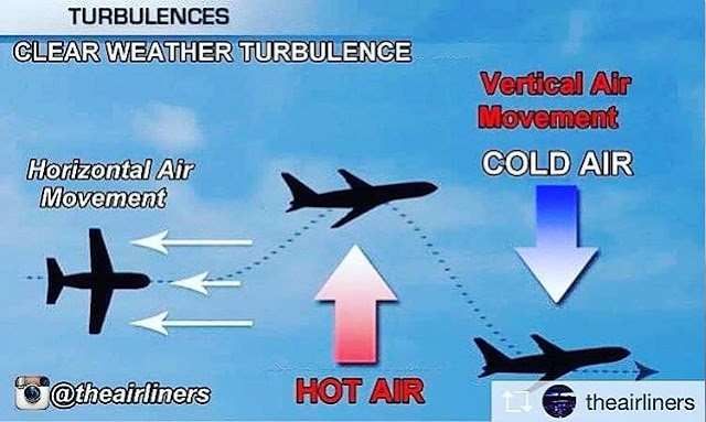 Cuaca dan penerbangan - Clear Air Turbulence