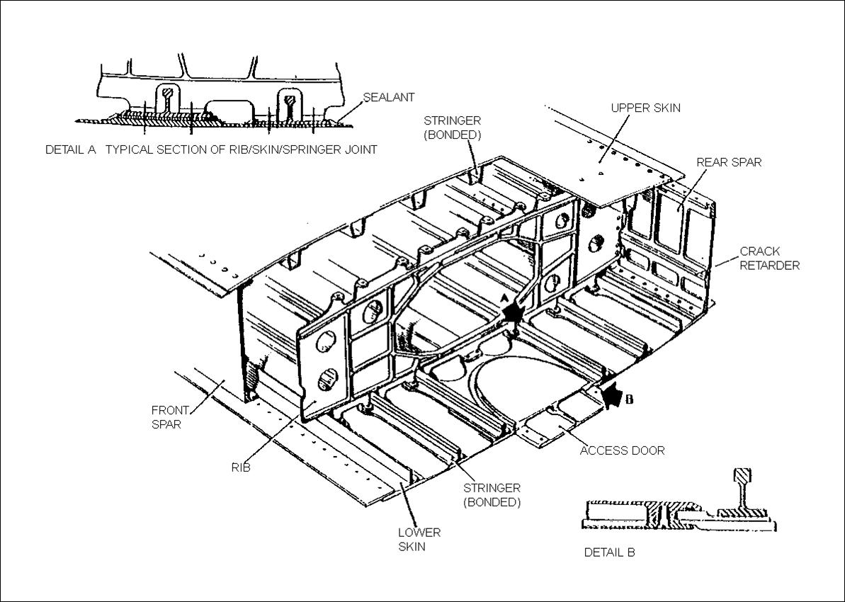 Integral Fuel Tanks