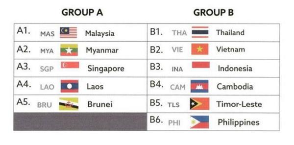 SEA Games 2017: Timnas Indonesia Masuk Grup Neraka!