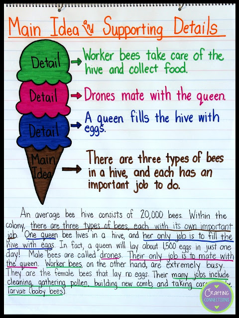 Learning about main idea and supporting details is FUN when you use the ice cream cone analogy! This blog post contains a main idea anchor chart activity and a FREE main idea worksheet. Everything you need for one main idea lesson is available here.
