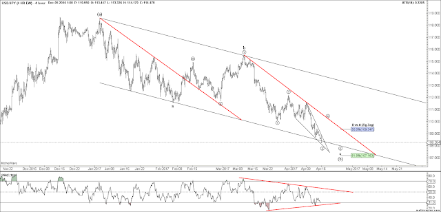USDJPY 4 HR Elliott Wave Count