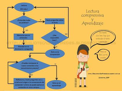 Lectura Comprensiva y Aprendizaje