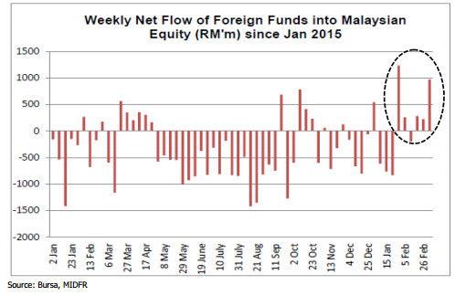 Bursa Malaysia foreign fund flow