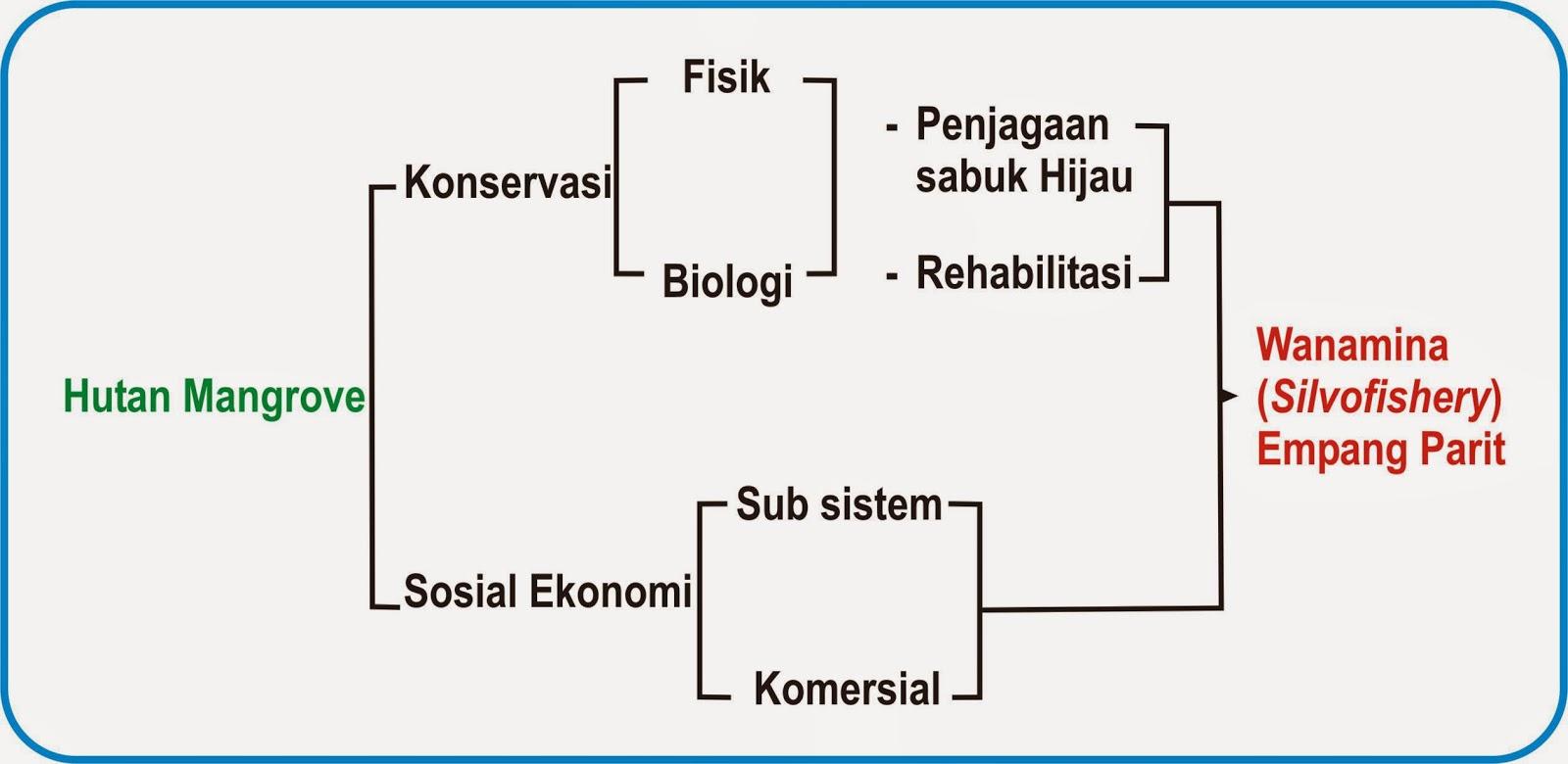 medium resolution of contoh diagram alir mangrove wiring diagram query contoh diagram alir mangrove