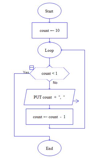 C Program Practicals: Flowchart to print 10, 9, 8,      1