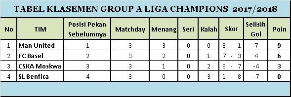 Klasemen Group A Matchday 3 Liga Champions 2017-2018