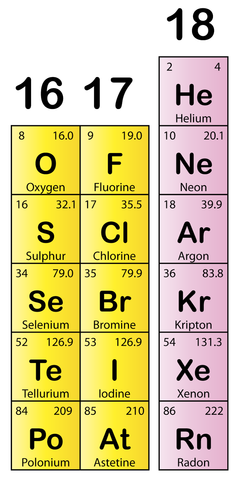 Periodic Table Noble Gases Names
