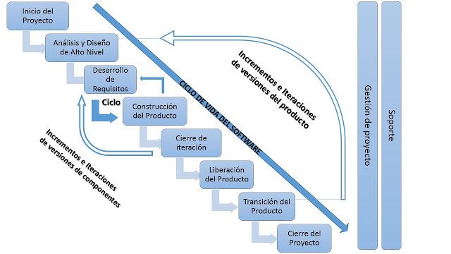 Modelo de Desarrollo Metodología DAC